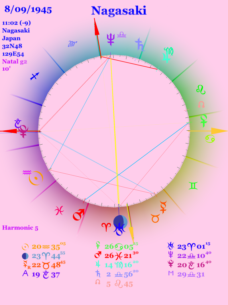 Fifth harmonic chart for the date and time of the Nagasaki bomb explosion