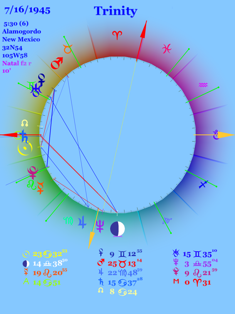 Astrology chart for the date and time of the Trinity bomb explosion