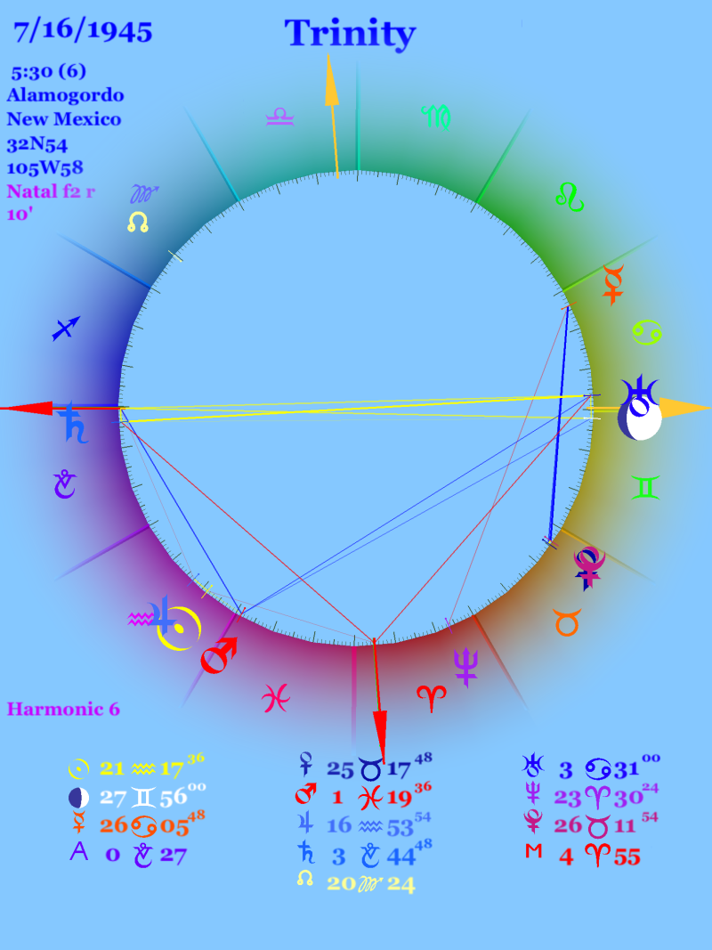 Sixth harmonic chart for the date and time of the Trinity bomb explosion