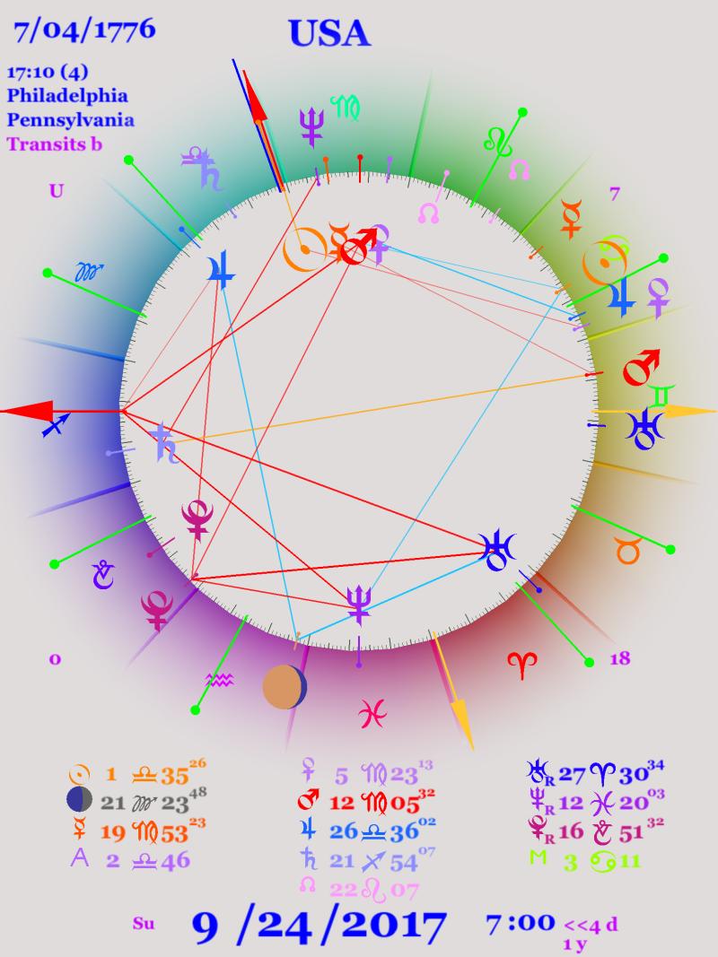 Uranus and Neptune Active in US Chart