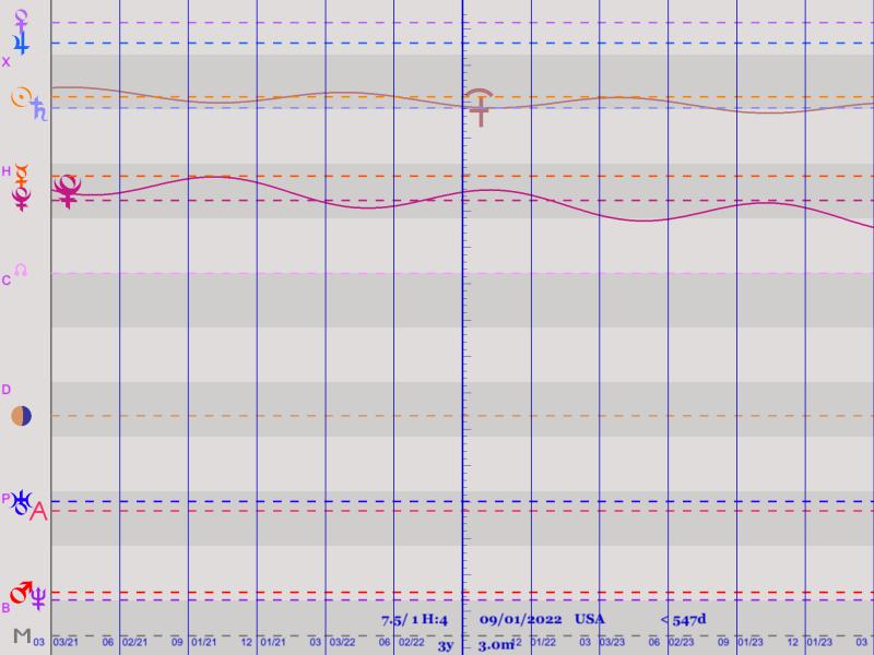 Graphical ephemeris highlighting Kronos