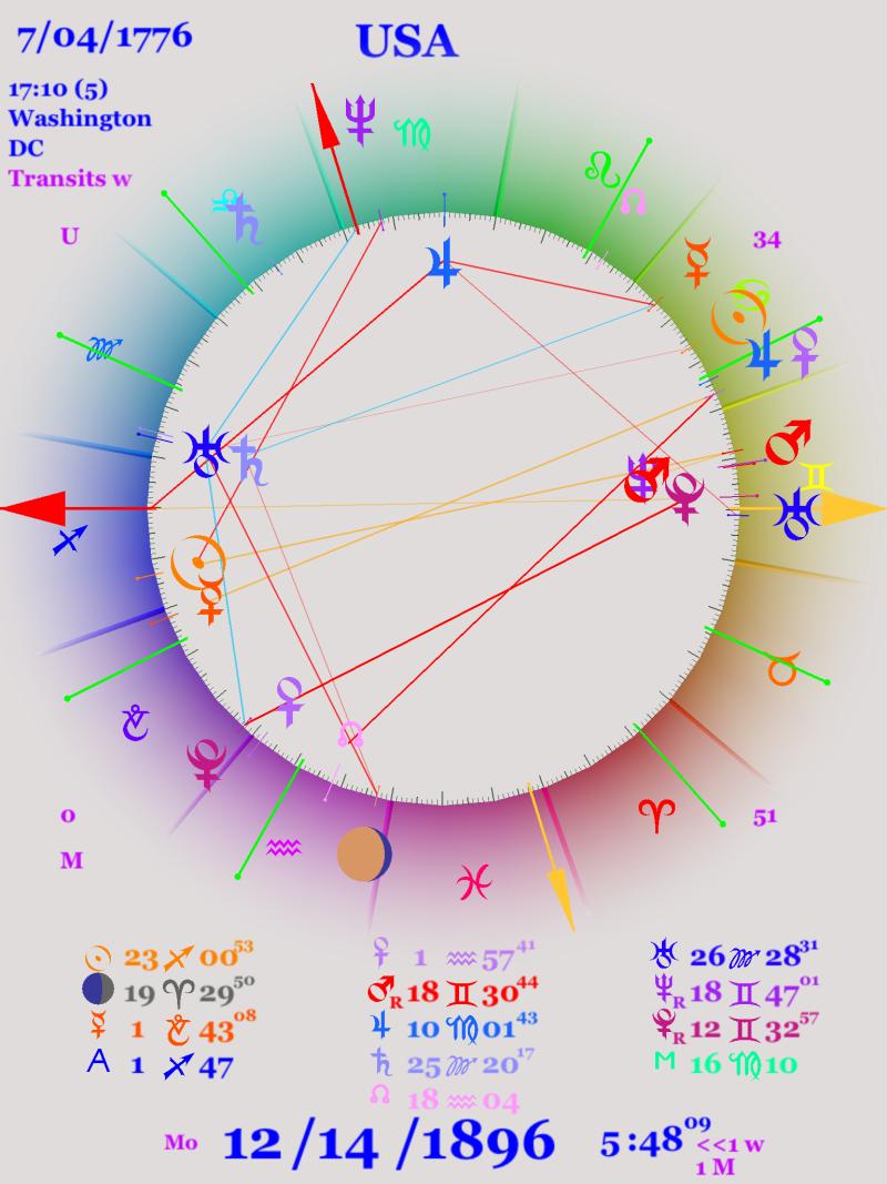 Pluto return, astro chart for 1896