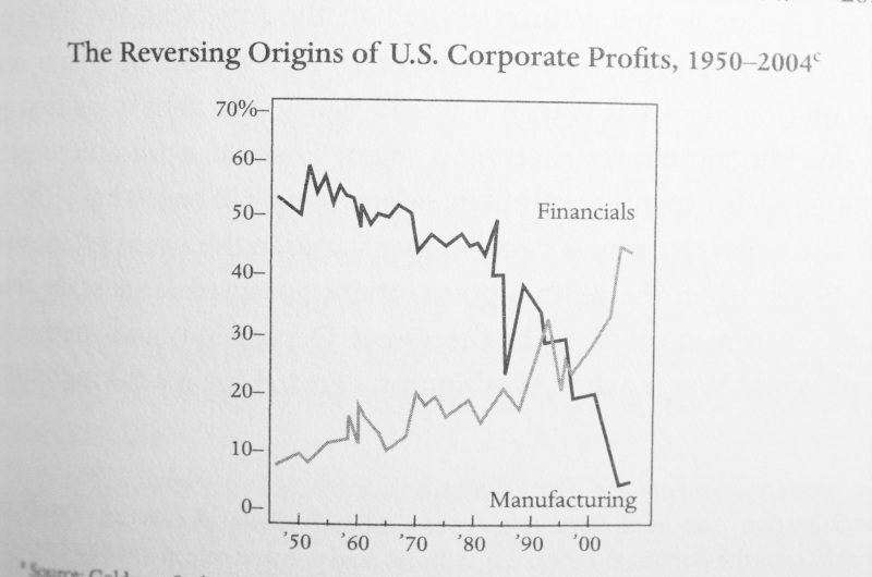 Photo of book page showing decline in US profits 1950-2004