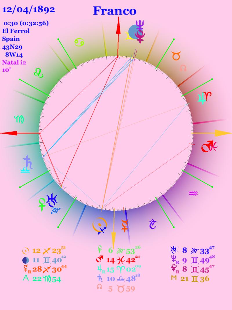 Birth chart for Francisco Franco