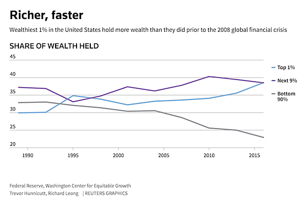 Richer Faster graphic showing data from 1990-2015