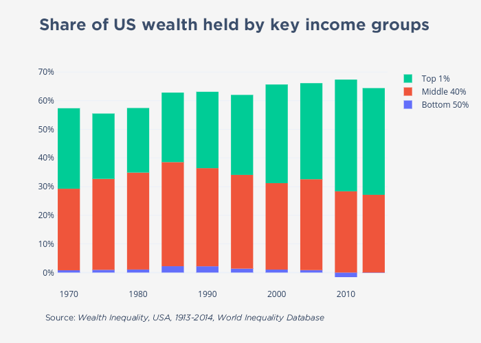 Wealth Inequality chart from 1970 to 2010