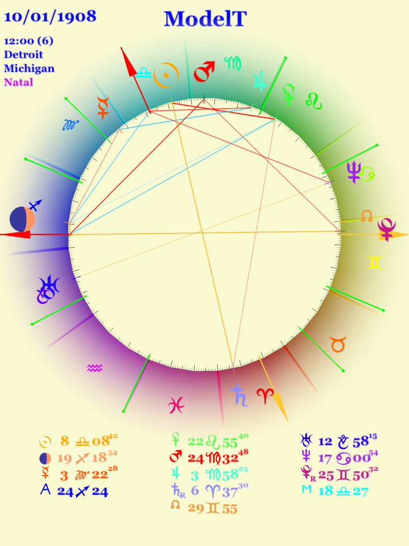 Astro chart for the birth of the Model T