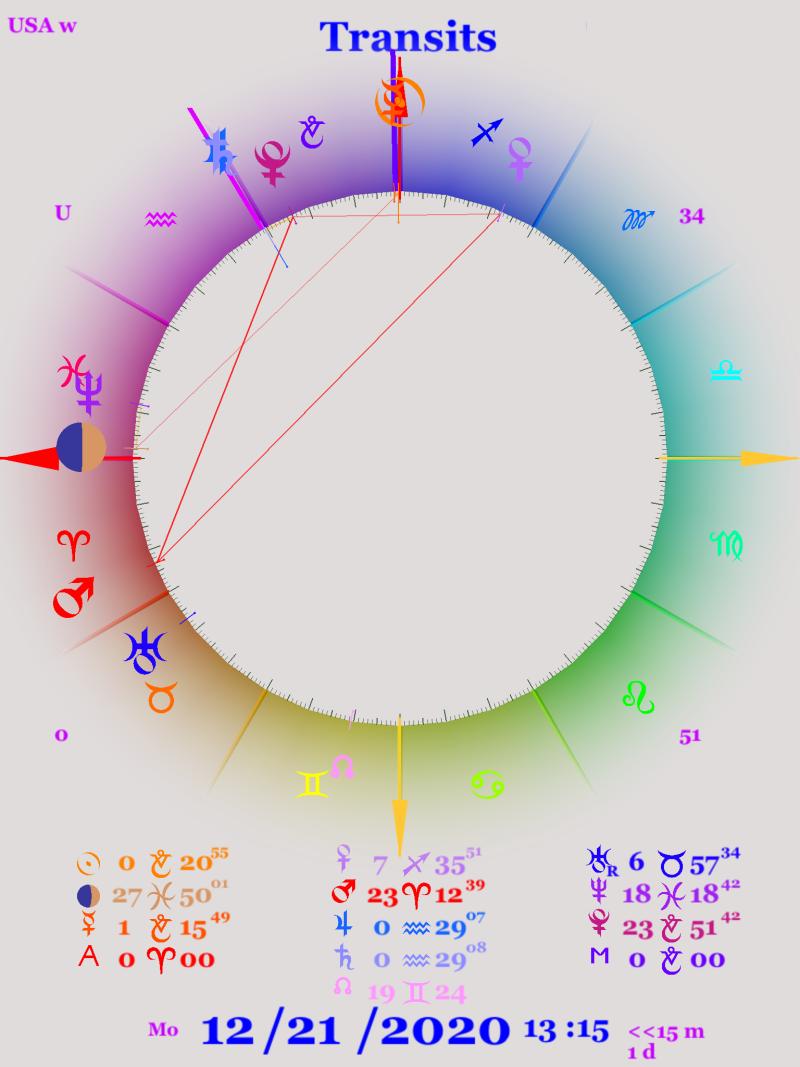 Astrology chart showing the Jupiter Saturn conjunction on December 21st