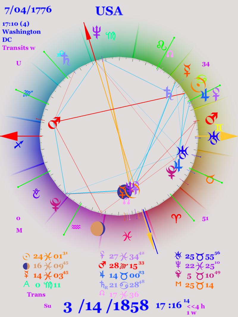 Astro chart for 1858 USA's first Neptune demi-return