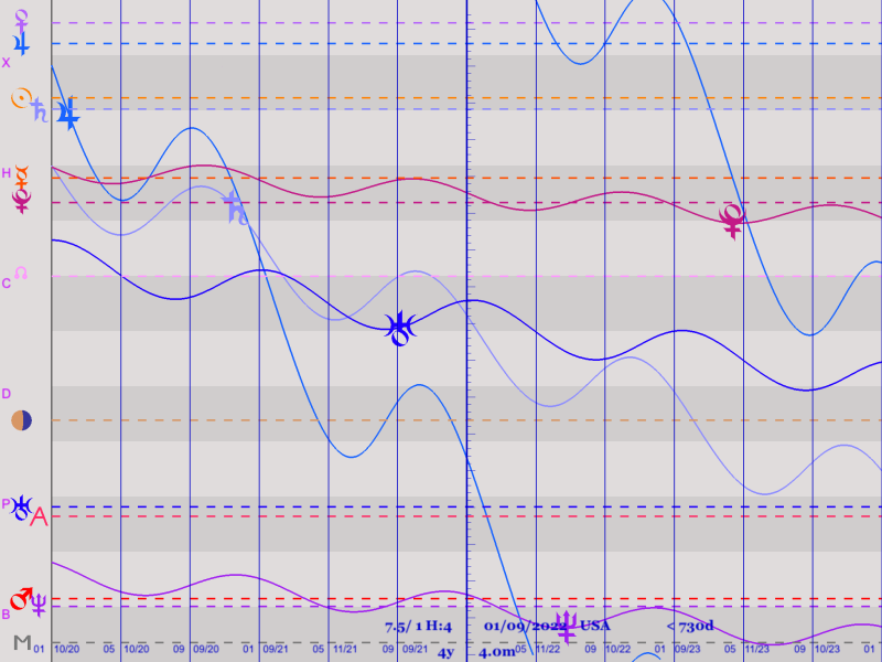 Graphical ephemeris for the USA October 2020 to October 2023