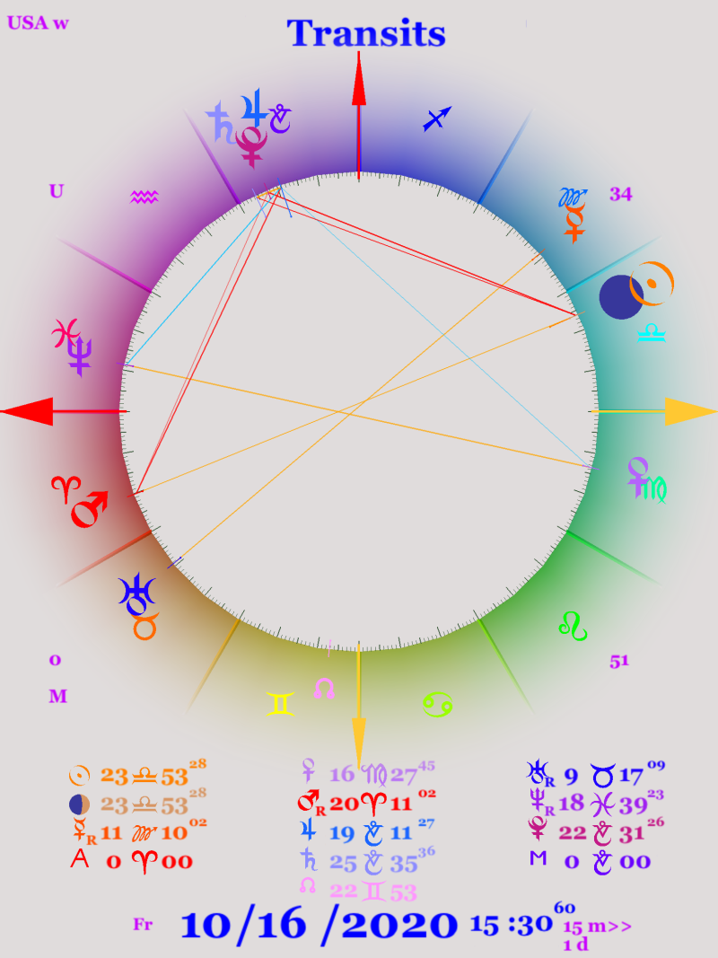 Astrology chart of Oct 16, 2020 showing the new moon before US election