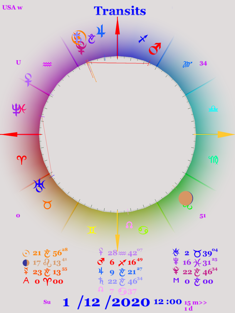 Astrology chart showing the Saturn Pluto conjunction on January 12th