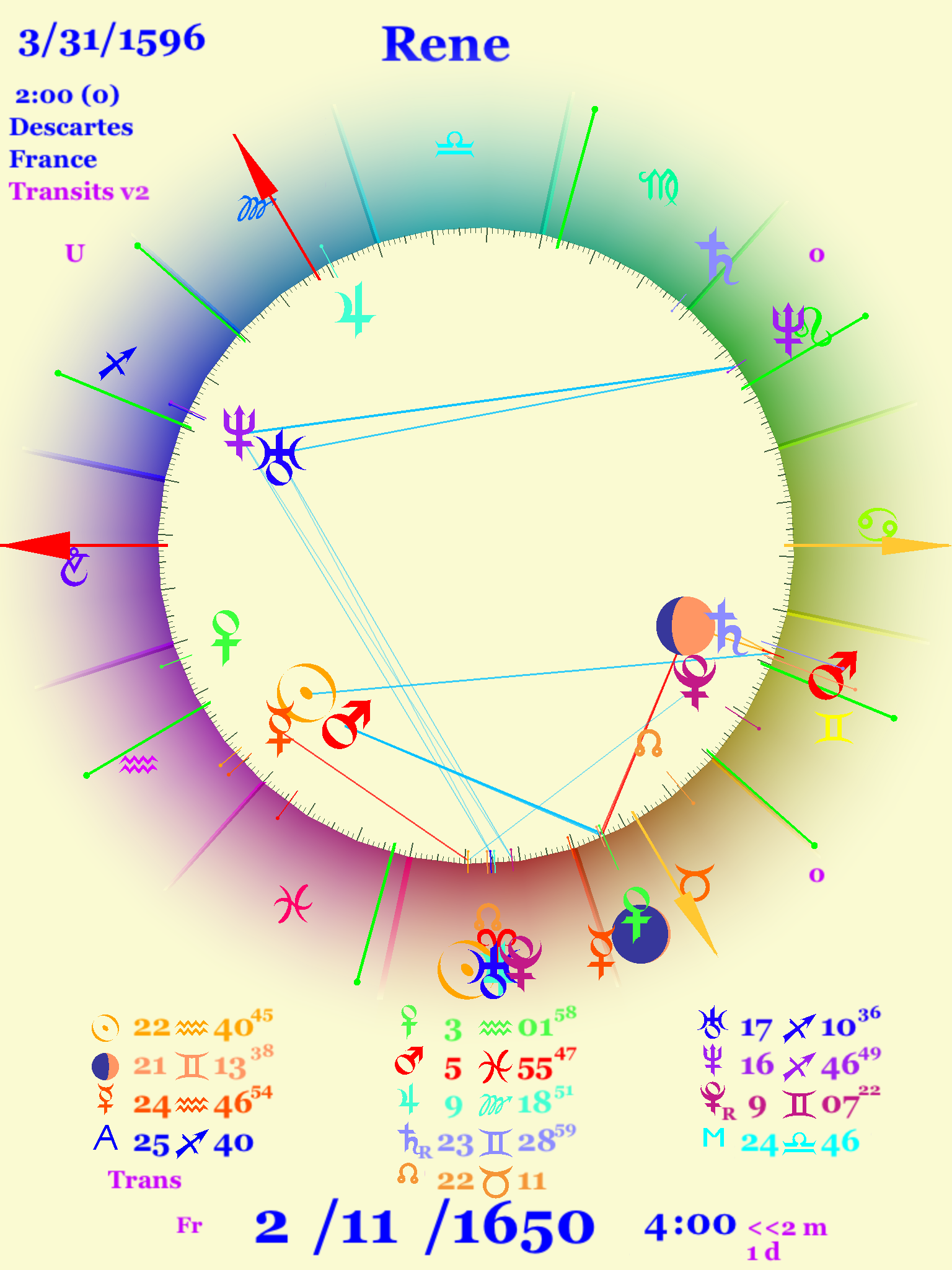 Astrology chart for the death of Rene Descartes