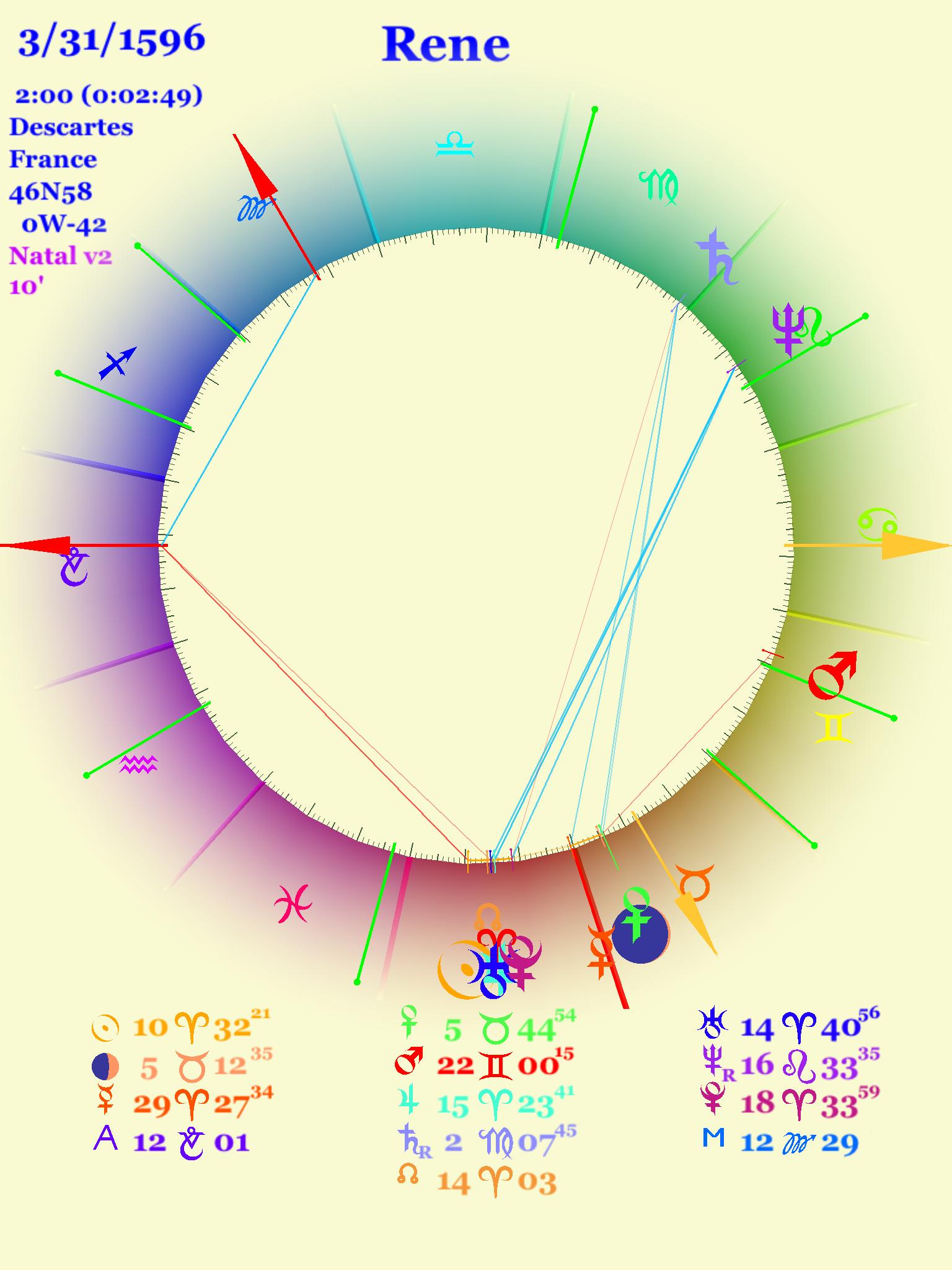 Birth chart for Rene Descartes