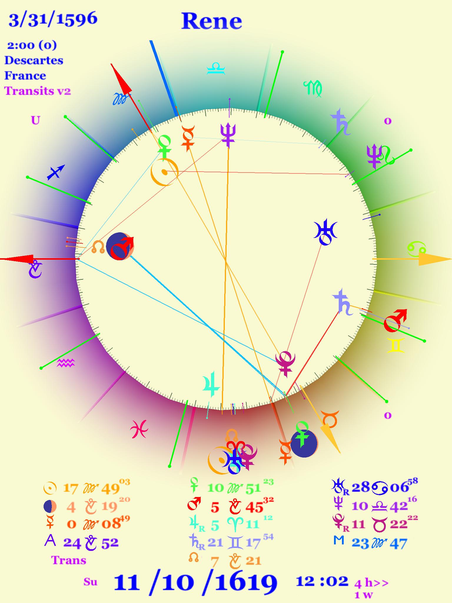 Astrology chart for Descartes' vision