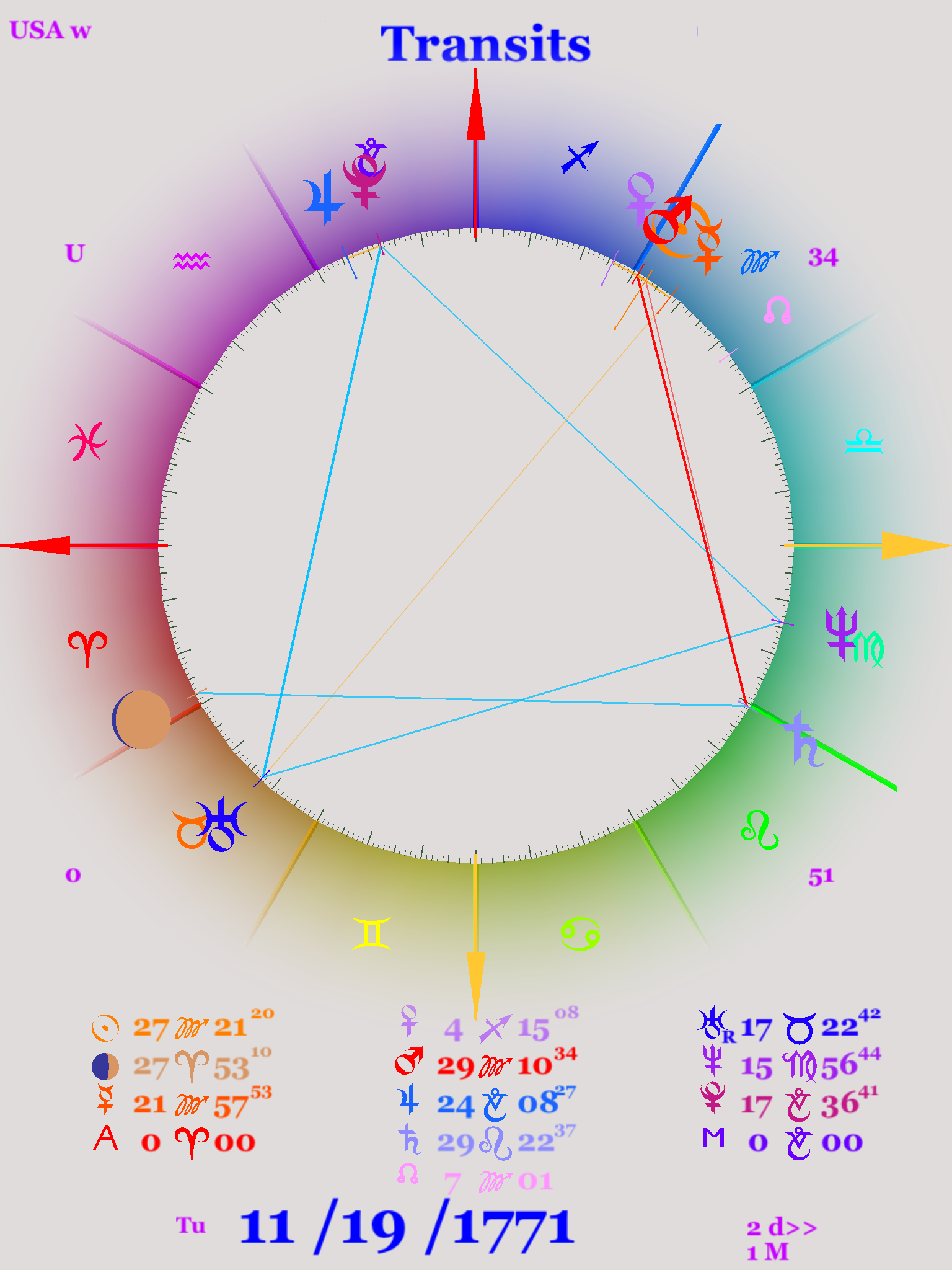 Astrology chart for the grand trine in 1770