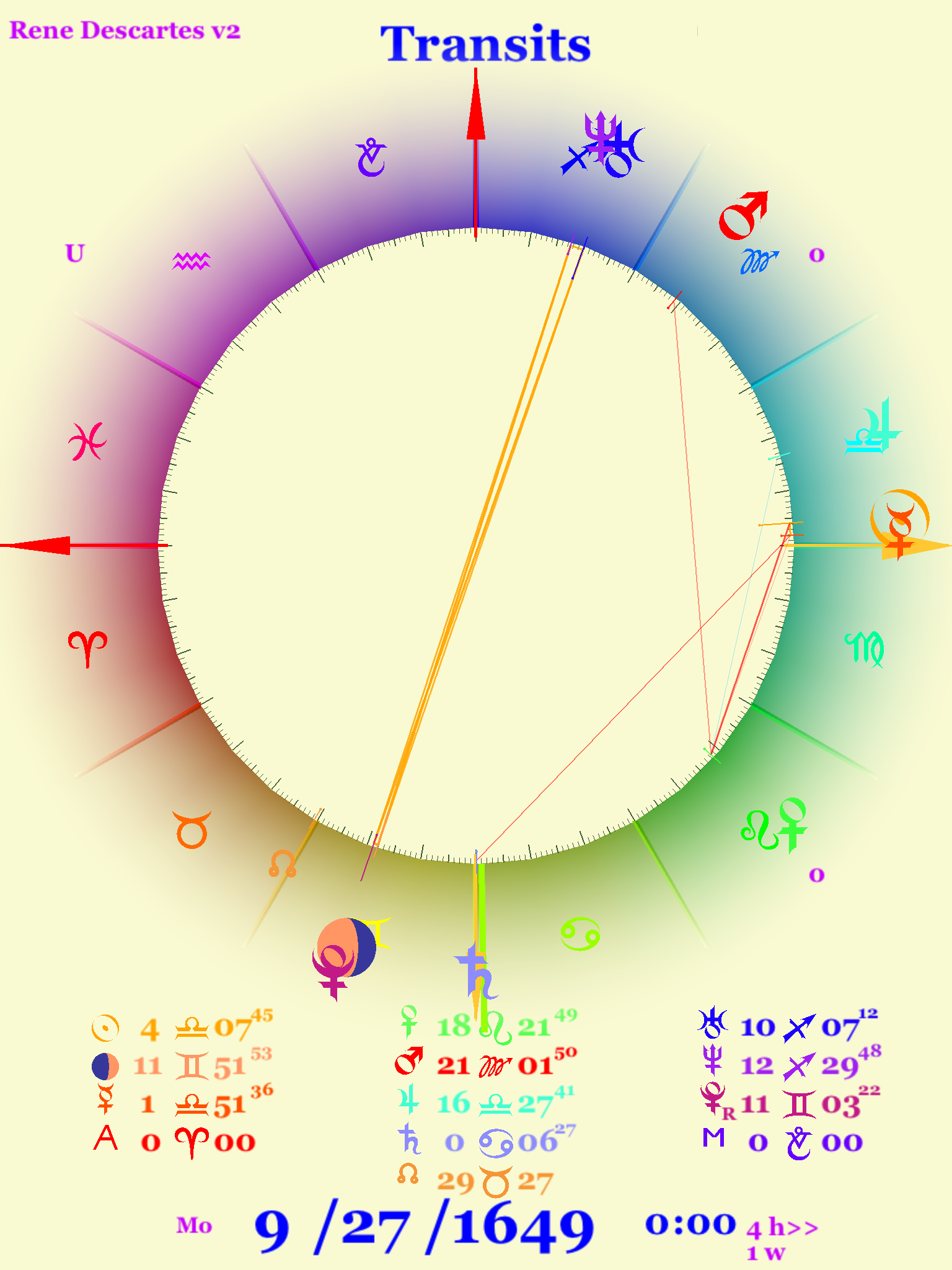 Astrology chart for the scientific movement