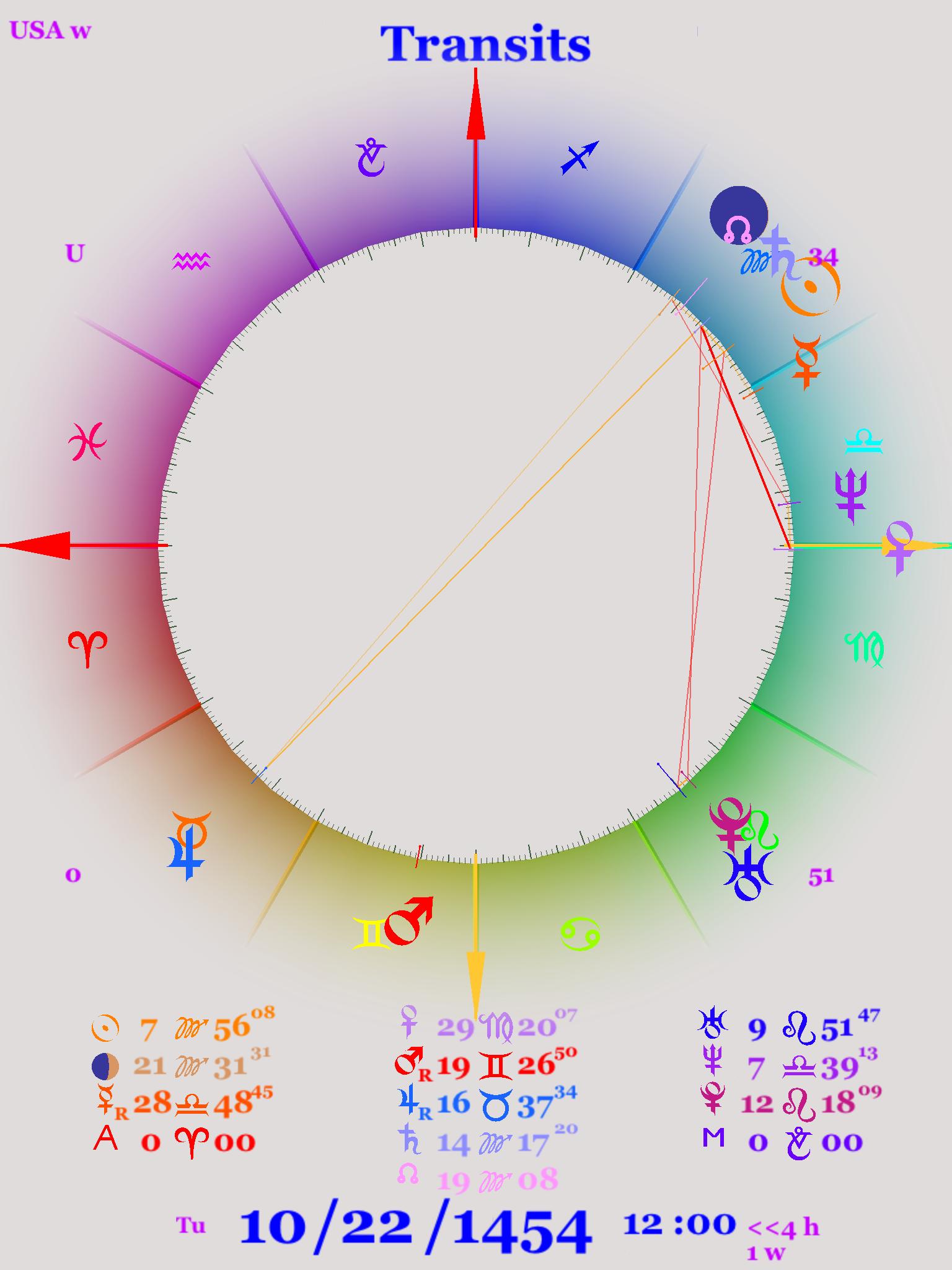 Astrology chart of the English Renaissance