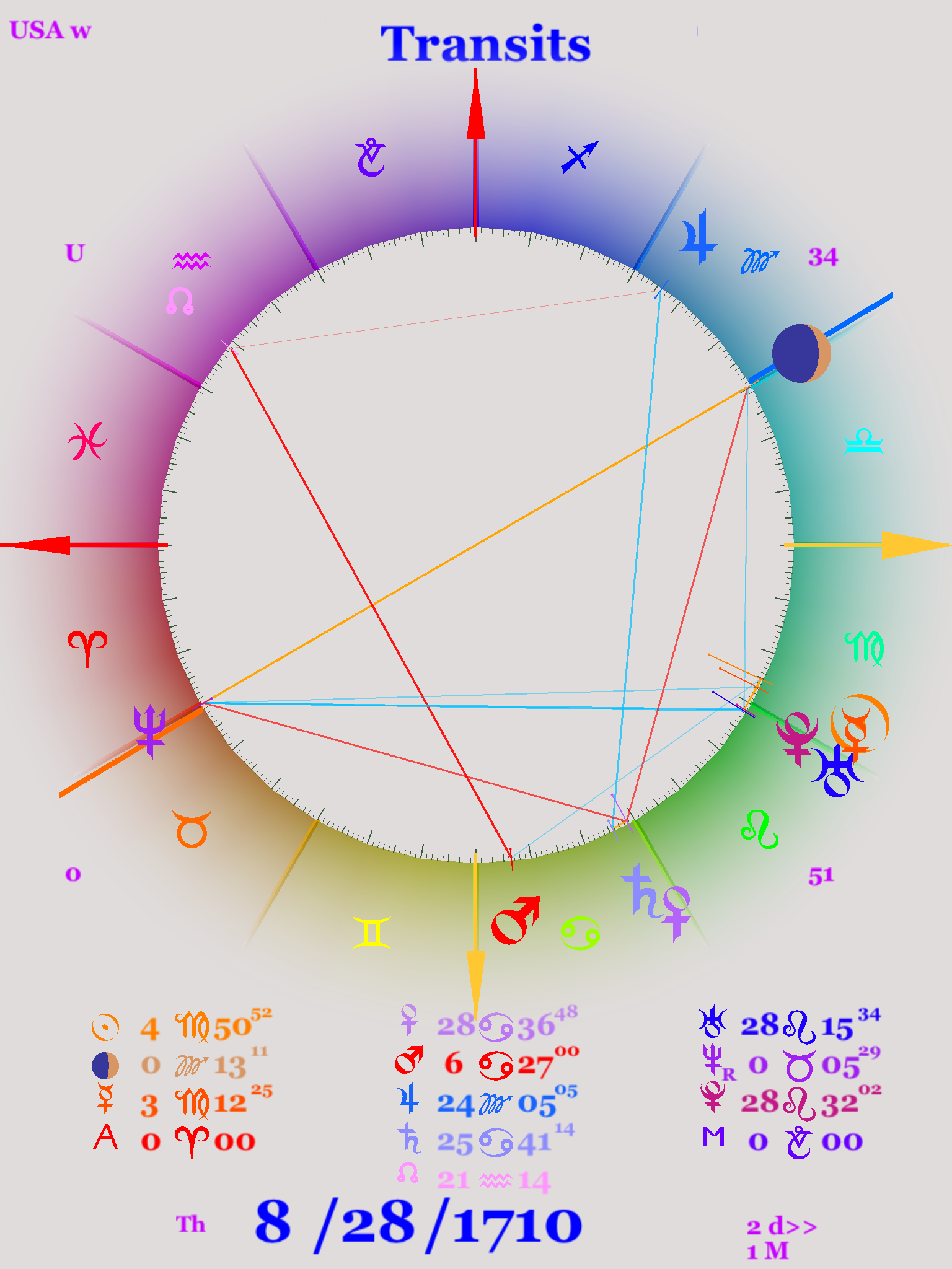 Astrology chart, birth of the US industrial revolution