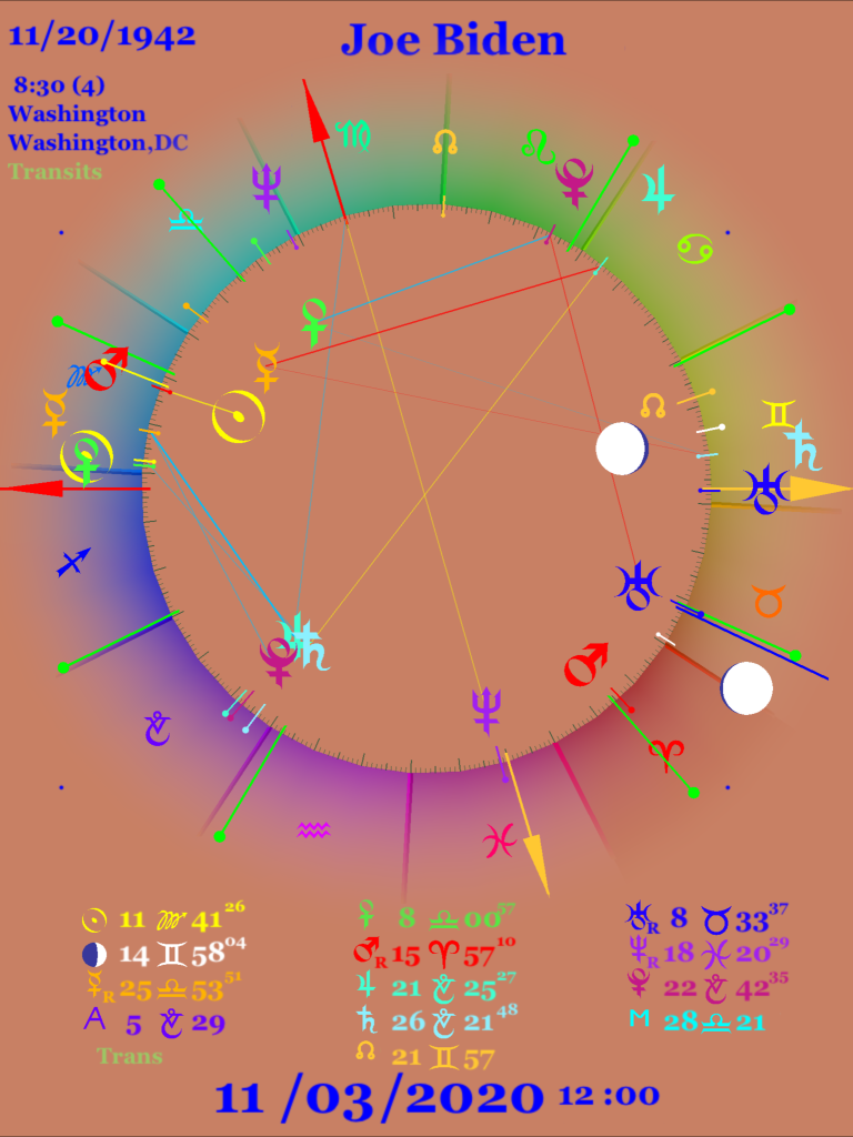Transits for election day in Biden's chart