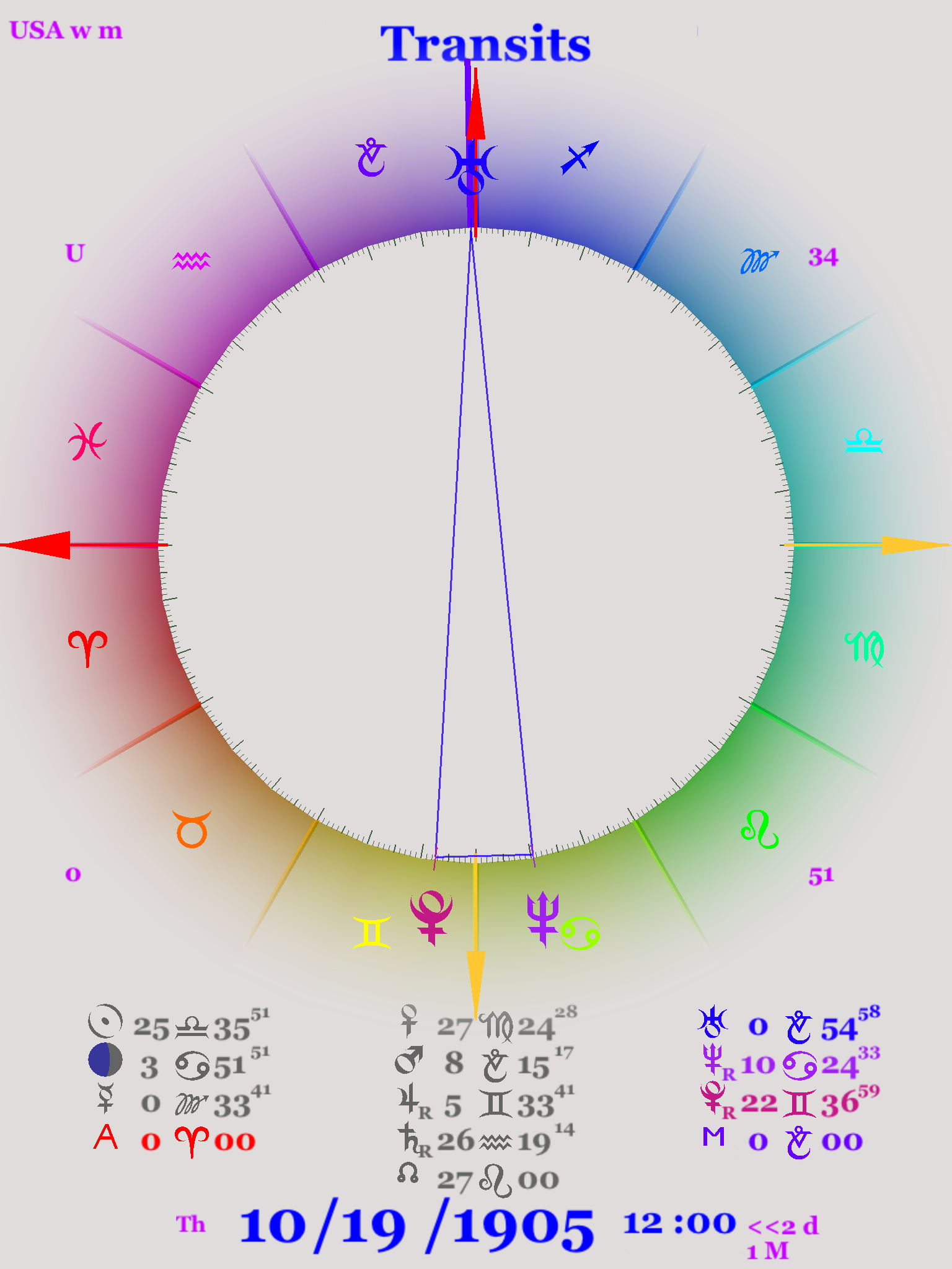 Astrology chart for the birth of quantum theory