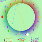 Natal chart for Donald Trump